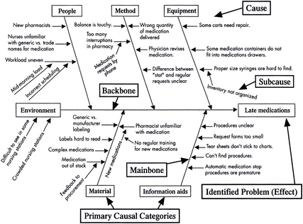 Cause-and-effect diagram (also known as Ishikawa, or Fishbone chart)